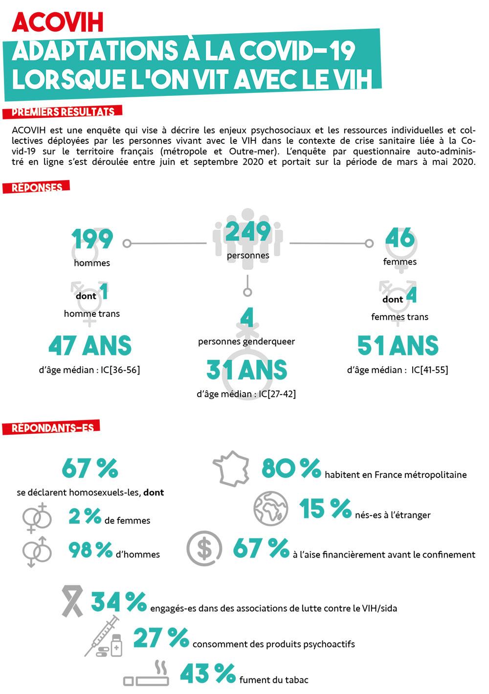 Infographie des premiers résultats ACOVIH - juillet 2021